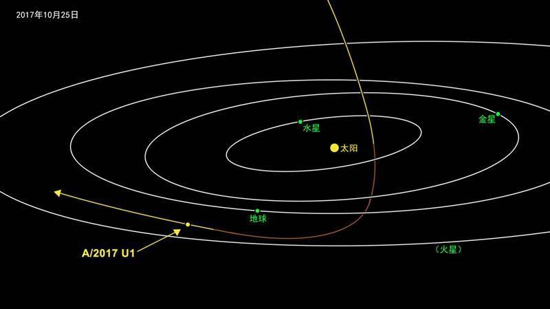 真正的星际旅行者出现——首颗系外天体飞掠地球
