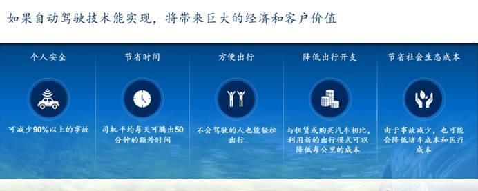 麦肯锡:中国将是全球最大的自动驾驶市场三类企业或将成为主导