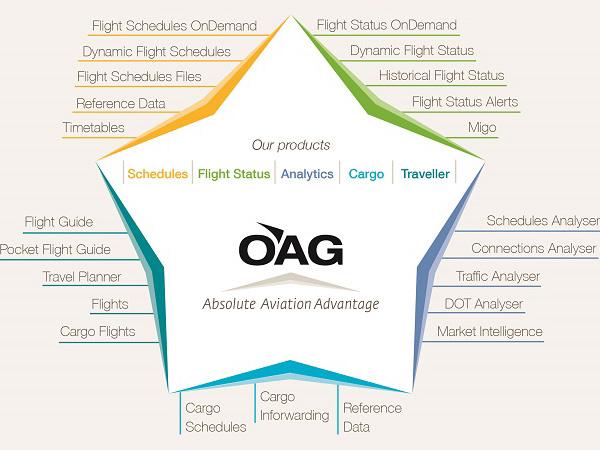 【洞见2015】OAG 预测2015年影响航空旅游业的因素